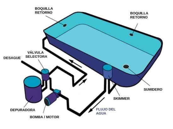 elementos principales piscina
