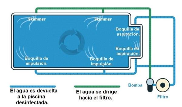 material vaso piscina boquillas