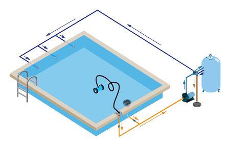 Limpiafondos hidraulico aspiracion conexión skimmer